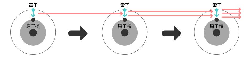 誘導放出 誘導放出 放出された光が高エネルギー状態の原子に入射されると、その原子からも同じ性質・